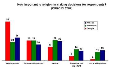 Importance Of Religion Essay