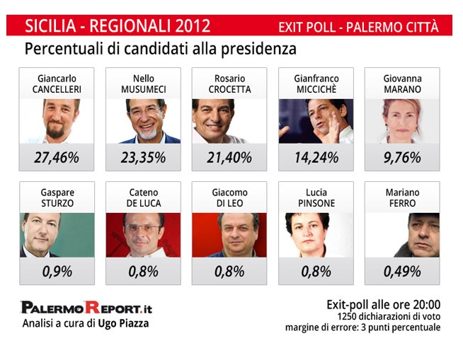 Exit-poll Palermo